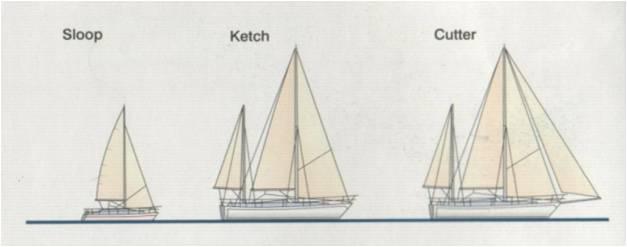 yachtok-fejlodese
